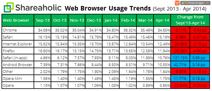 Browser-Share-Report-data-May-2014