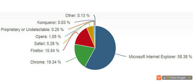 Browsers-Percentage