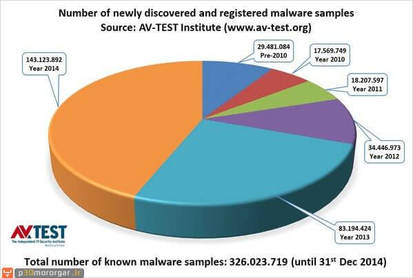 kaspersky-malware-radar03