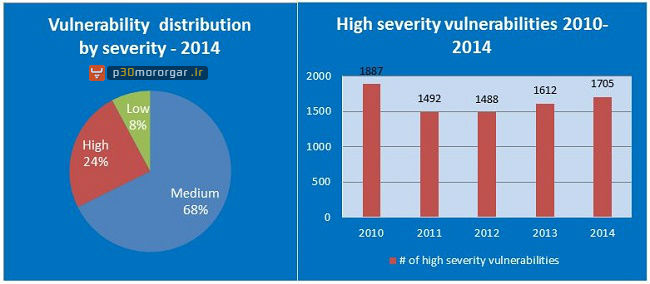 high-severity-vulnerabilities