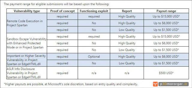 hack-Microsoft's-Spartan-browser