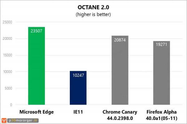 octane-20-benchmark-600x396