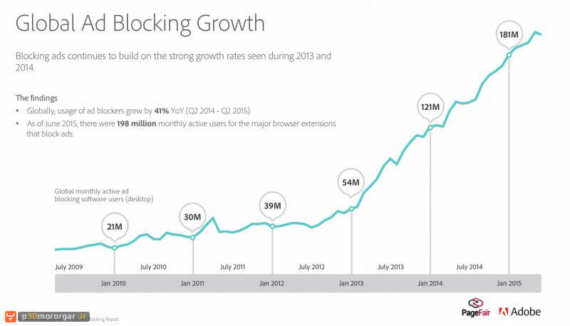 Adblocking-growth-across-the-globe-e