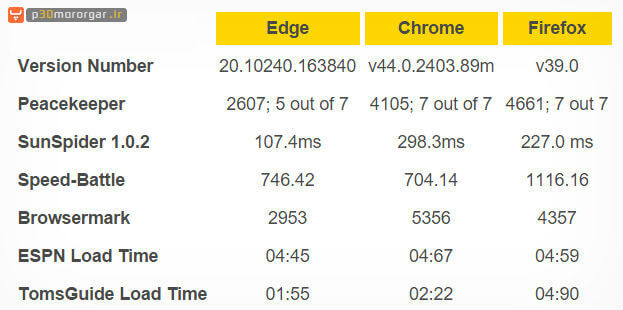 Edge-browser-speed