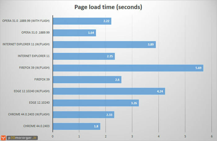 browser-page-load-time