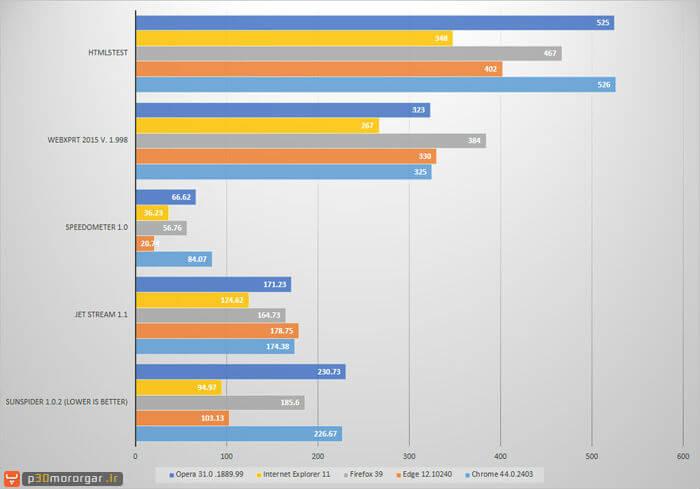 browser-testing-benchmarks-1st