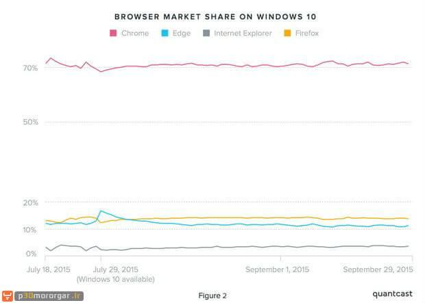 quantcast-win10-browsers