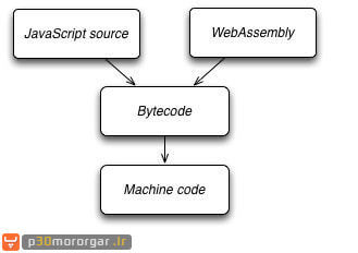 wasm-asm.js-bytecode-machinecode