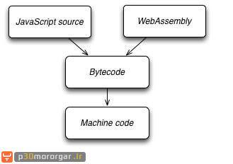 wasm-asm.js-bytecode-machinecode