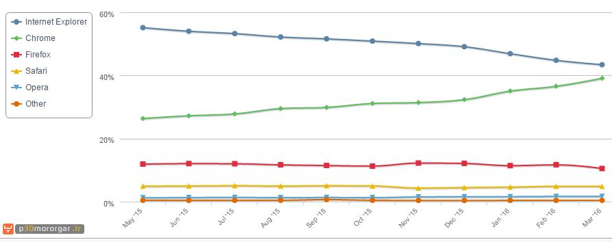 1-popular-browser-2016