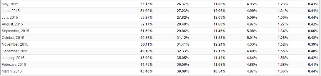 2-popular-browser-2016