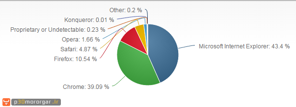 3-popular-browser-2016