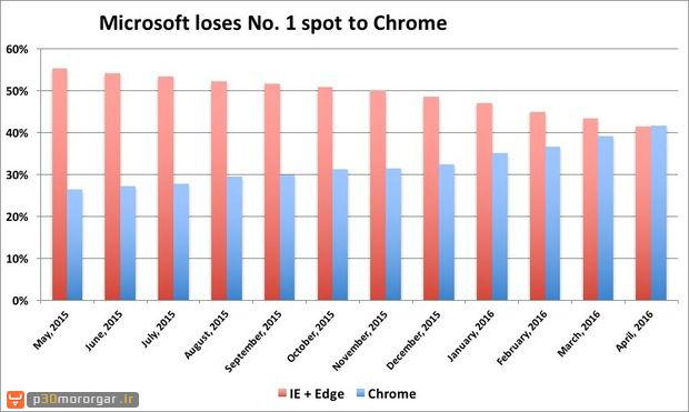 micosoft-loses-no-1-spot