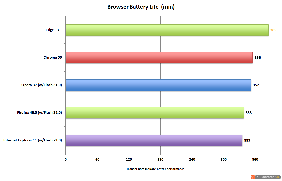 battery-efficient-edge-opera-chrome-firefox