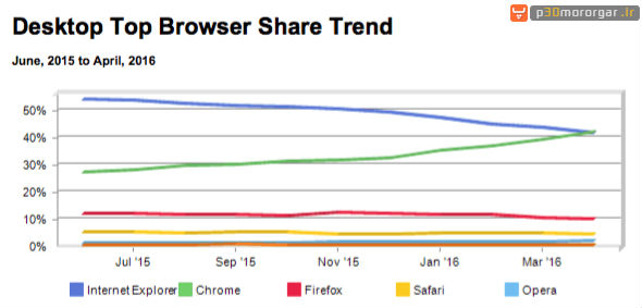 battle-of-web-browsers-NSSStudy